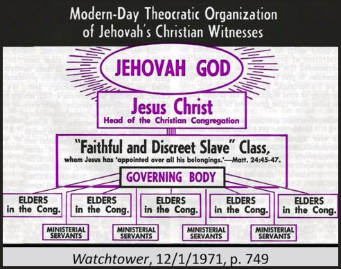Watchtower Chart